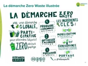 La démarche Zéro Waste Illustrée